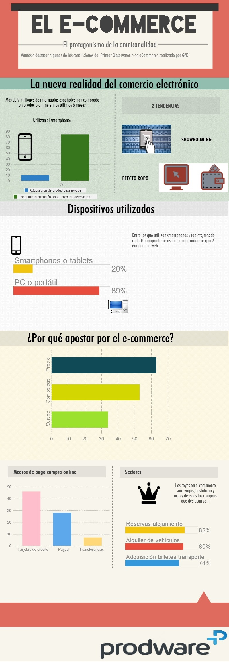 infografía e-commerce