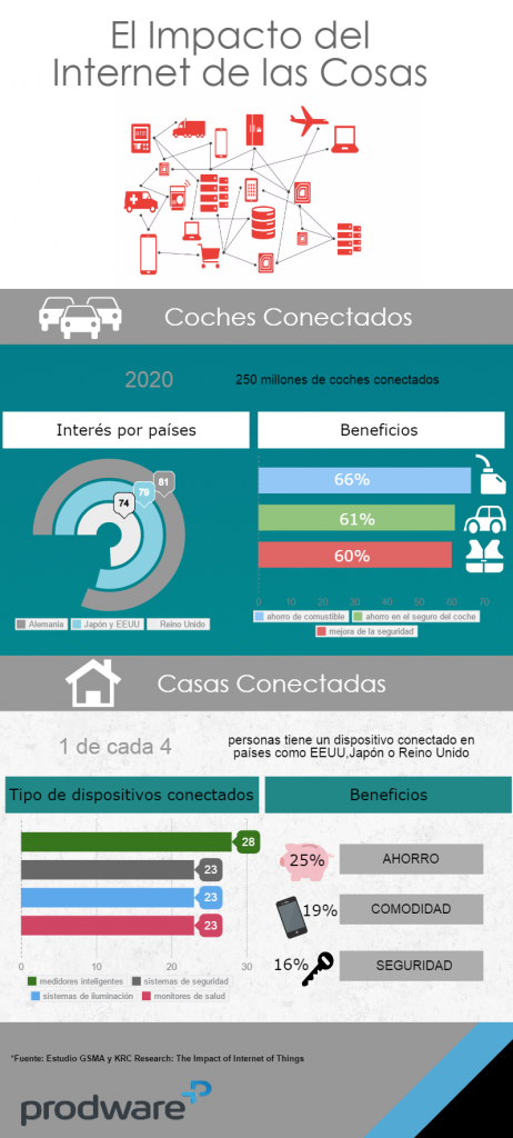 Internetdelascosas (1)