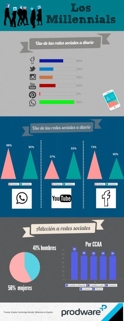 """¿Cómo utilizan las redes sociales los """"Millennials""""?"""