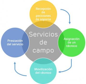 La Industria 4.0 revoluciona los servicios de campo