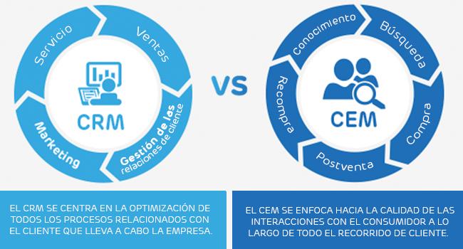 Infografía con las diferencias entre CRM y CEM/CXM