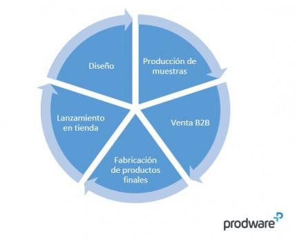 Gestión de vida del producto - PLM