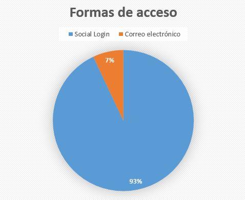 Formas de acceso-Social Login