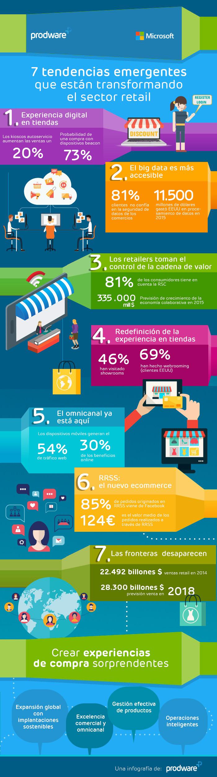 Infografía 7 tendencias de retail