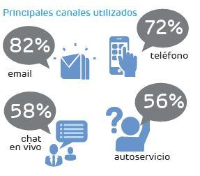 Principales canales de contacto clientes