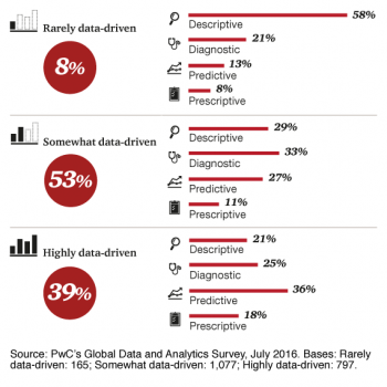 PwC Global Data and Analytics Survey