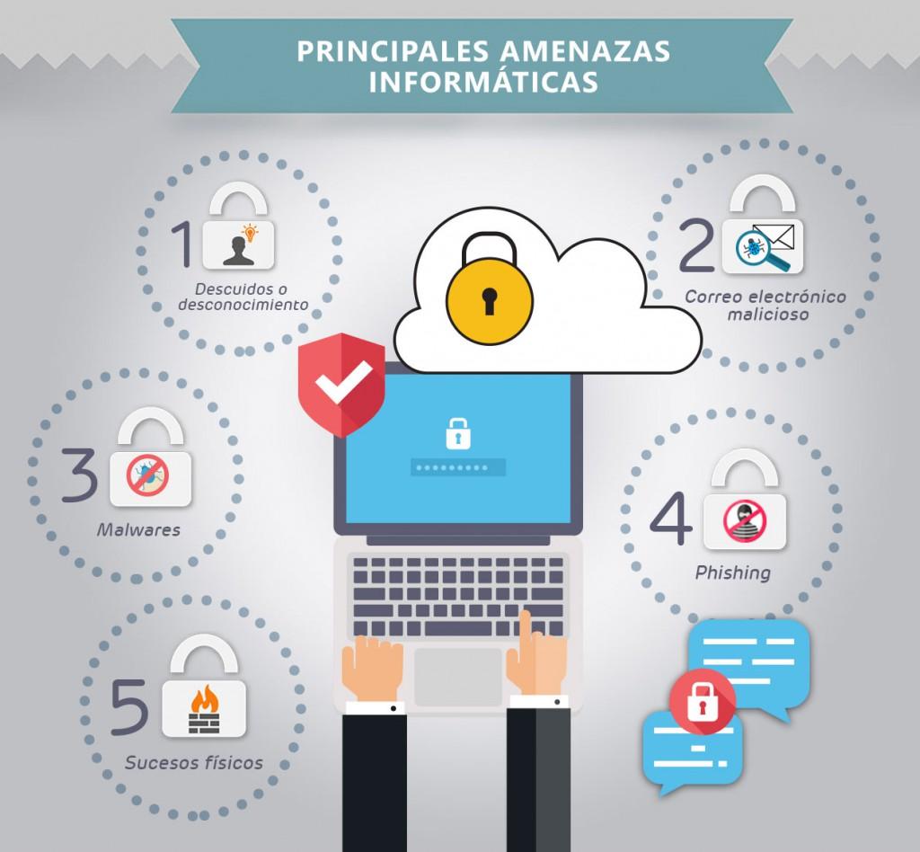 amenazas_informaticas