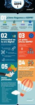 Infografía 1 sobre GDPR