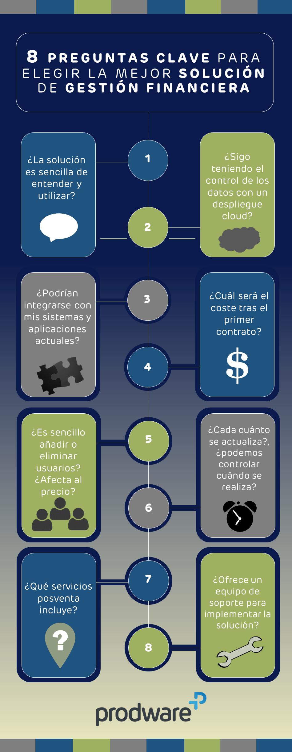 Infografía: soluciones gestión financiera