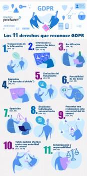 Infografía derechos GDPR