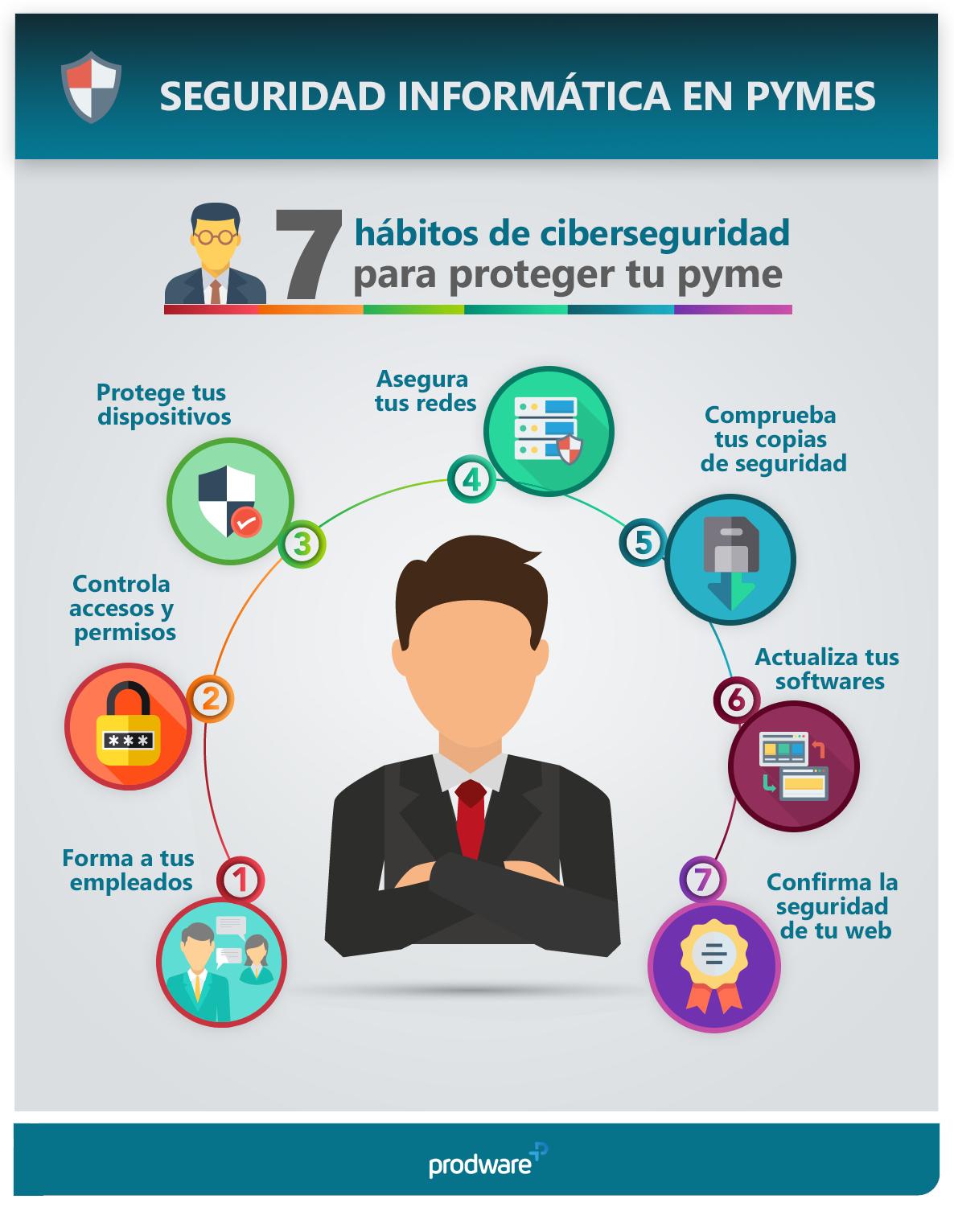 Garantizar la ciberseguridad en una pyme