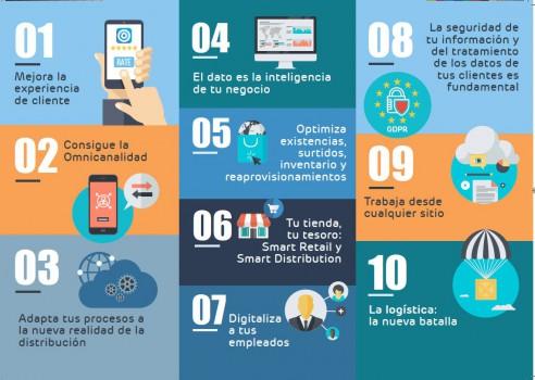 Transformación Digital en empresas de distribución